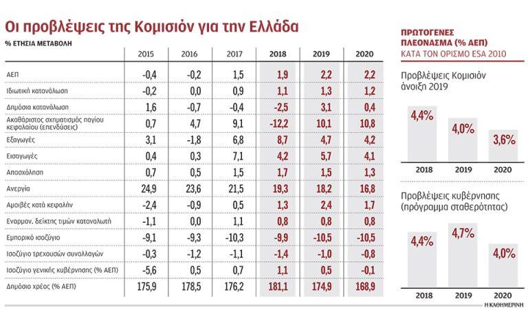 Κινδύνους για ανάπτυξη, προϋπολογισμό «βλέπει» η Ε.Ε.