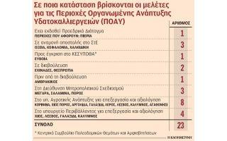 sta-dichtya-tis-grafeiokratias-i-anaptyxi-ton-ichthyokalliergeion0