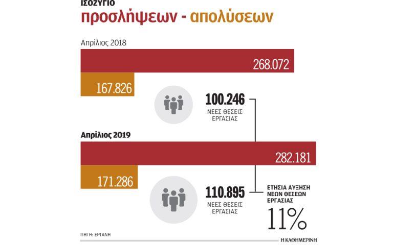 111.000 νέες θέσεις εργασίας τον Απρίλιο λόγω τουρισμού