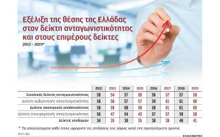 sta-epipeda-toy-2012-ypochorise-i-antagonistikotita-tis-oikonomias0
