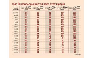 gia-ligoys-i-apopliromi-chreon-se-120-doseis0