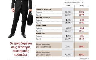 nea-programmata-etheloysias-exodoy-apo-ethniki-kai-eurobank0