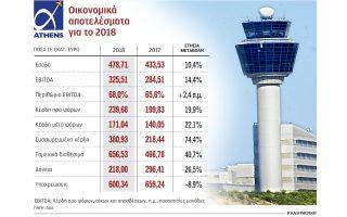 apogeiothikan-kerdoforia-kai-tziros-toy-aerolimena-athinon-to-20180