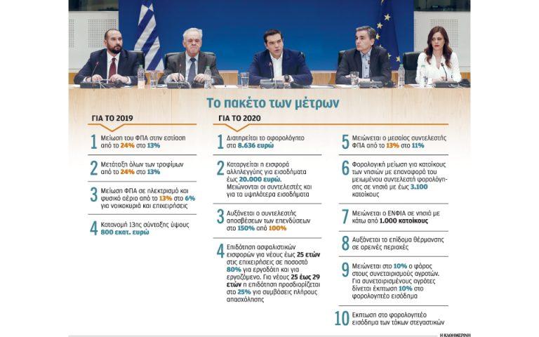 Μέτρα 4,4 δισ. ευρώ σε μία διετία