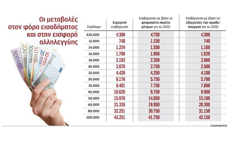 Κατά 25 ευρώ μηνιαίως ενισχύεται το εισόδημα ενός μέσου εργαζομένου