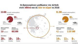 i-airbnb-efere-to-2018-1-8-ekat-xenoys-toyristes0