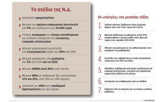 oi-protaseis-n-d-sti-forologia-gia-na-kerdisei-ti-mesaia-taxi-2319998