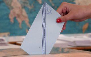 Ο δήμαρχος που εξελέγη στη Θεσσαλονίκη διαθέτει 7 δημοτικούς συμβούλους και όλοι οι άλλοι 42.