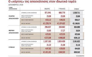 meiktos-misthos-391-32-eyro-gia-1-stoys-3-ergazomenoys-2325763
