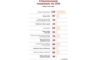 dyskoli-exisosi-gia-pleonasma-3-5-to-20200