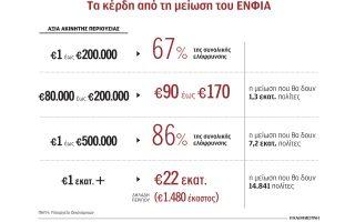 eos-tis-31-aygoystoy-anartontai-ta-ekkatharistika-toy-enfia0