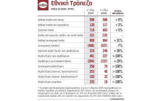 kokkina-daneia-1-9-dis-vgazei-pros-polisi-i-ethniki0