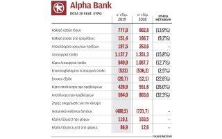 ischyropoiisi-kefalaiakis-vasis-tis-alpha-bank0