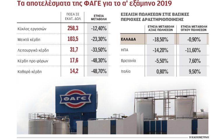 Υποχώρηση πωλήσεων και κερδών για τη ΦΑΓΕ το α΄ εξάμηνο 2019