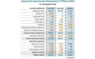 giorgos-prokopakis-logistiki-apotyposi-mias-diakyvernisis0