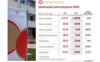 kathara-kerdi-22-65-ekat-eyro-emfanise-i-papastratos-to-20180