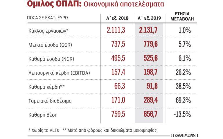 Αύξηση καθαρών κερδών κατά 39% για τον όμιλο ΟΠΑΠ το α΄ εξάμηνο