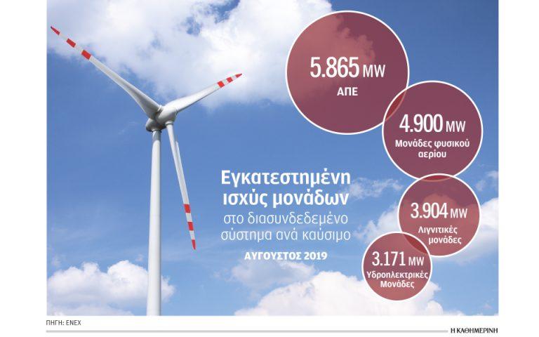 Βροχή αιτήσεων για επενδύσεις στην πράσινη ενέργεια