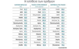 podosfairo-o-amp-8230-allos-panathinaikos-mesa-apo-ti-glossa-ton-arithmon0
