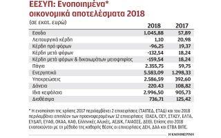 zimies-ypsoys-159-ekat-eyro-gia-to-ypertameio-to-20180