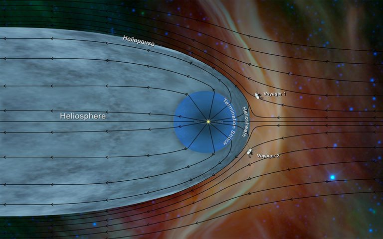 Το «Voyager 2» της NASA εισήλθε στο μεσοαστρικό Διάστημα