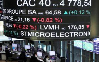 Τις μεγαλύτερες απώλειες ανάμεσα στις αγορές της Ευρωζώνης κατέγραψε το χρηματιστήριο του Παρισιού, με τον δείκτη CAC 40 να υποχωρεί κατά 1,03%.