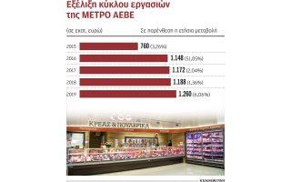 ependytiko-programma-45-ekat-to-2020-apo-ti-metro0