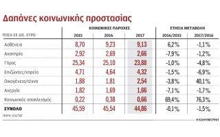 psalidi-stis-koinonikes-dapanes-ti-dietia-2016-170