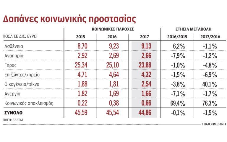 psalidi-stis-koinonikes-dapanes-ti-dietia-2016-17-2353983
