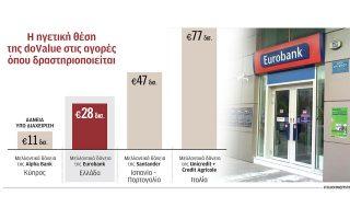 katharizei-o-isologismos-tis-eurobank0