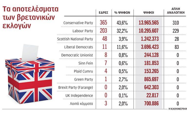 Οι Εκλογές στη Βρετανία από μια άλλη σκοπιά