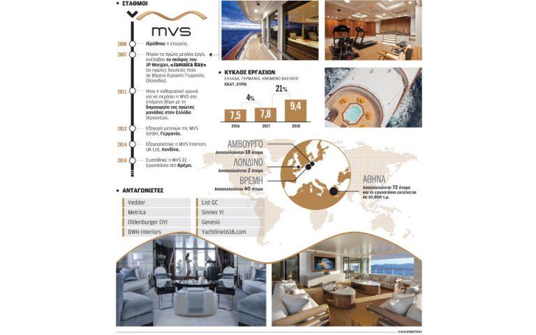 Ελληνική υπογραφή στα σαλόνια των mega yachts