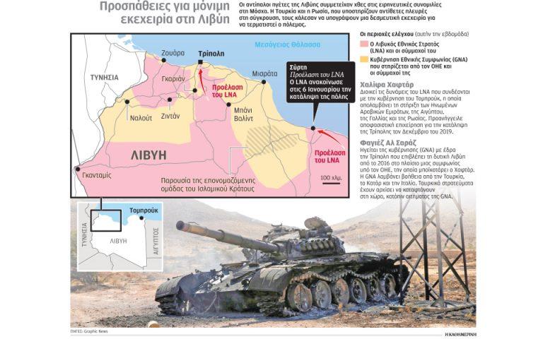 Κρίσιμες διαπραγματεύσεις για το Λιβυκό