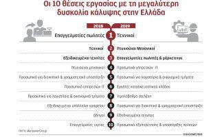 den-vriskoyn-katalliloys-ergazomenoys-8-stoys-10-ergodotes0