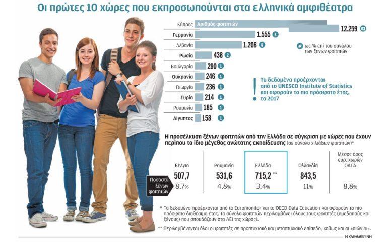 Πώς θα ανοίξει ο δρόμος για τους ξένους φοιτητές