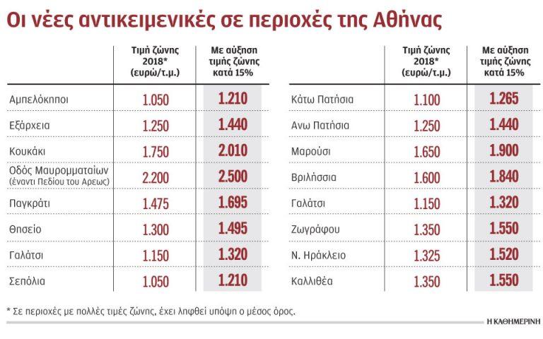 Προς αύξηση των αντικειμενικών αξιών κατά 15%-20% στην Αθήνα