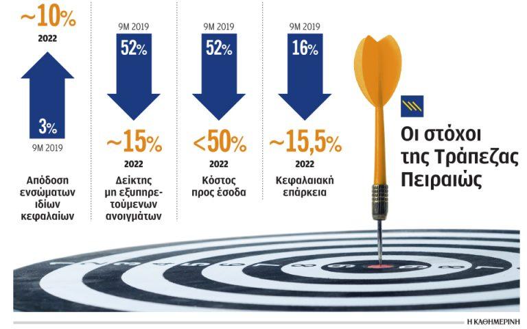 Φιλόδοξοι στόχοι από Πειραιώς για μείωση κόκκινων δανείων