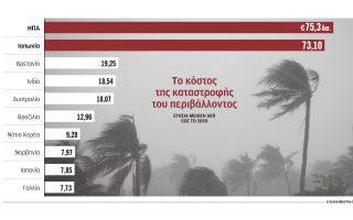 i-klimatiki-allagi-meionei-to-aep-diethnos-kata-438-dis0