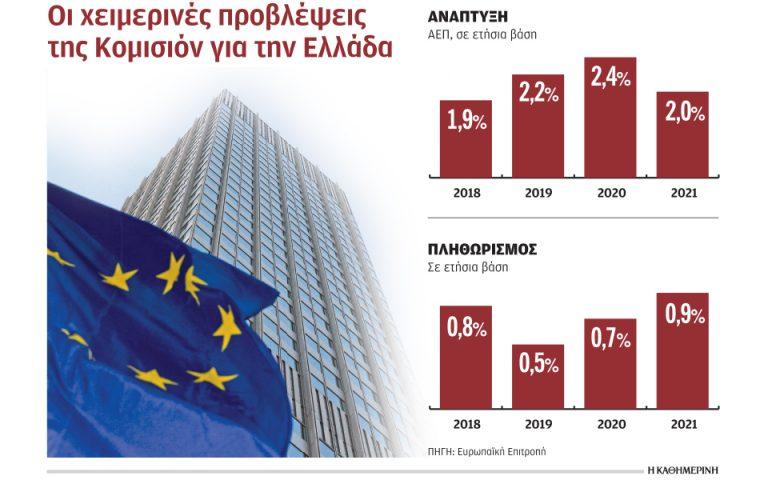 Στο 2,4% ανεβάζει την ανάπτυξη της Ελλάδας το 2020 η Κομισιόν