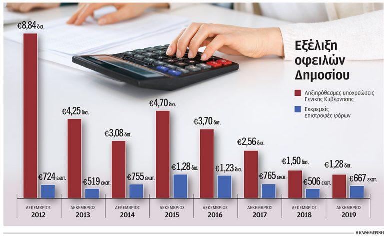 Ταχύτερα οι πληρωμές των οφειλών του Δημοσίου