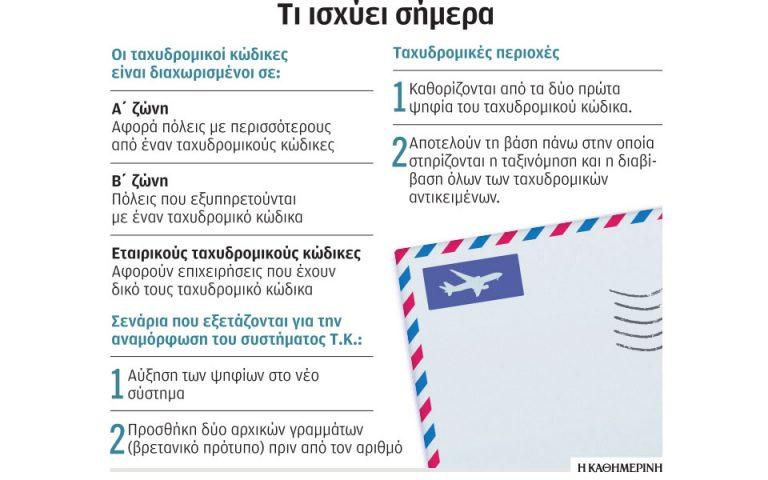 Σχέδιο αναμόρφωσης των ταχυδρομικών κωδίκων