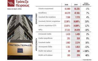 sta-270-ekat-eyro-ta-kerdi-tis-trapezas-peiraios-to-20190
