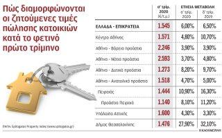 epivradynetai-o-rythmos-ayxisis-ton-timon-polisis-katoikion-2372337