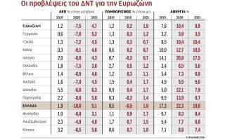 yfesi-sok-10-tis-ellinikis-oikonomias-to-2020-vlepei-to-dnt0