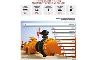i-pandimia-allazei-ardin-ton-pagkosmio-energeiako-charti-2375360