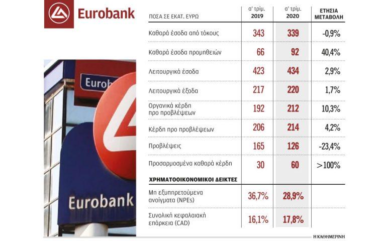 Κέρδη 60 εκατ. ευρώ κατέγραψε η Eurobank το πρώτο τρίμηνο