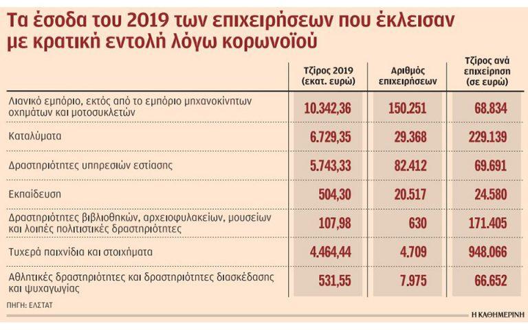 Τα… μαύρα σημεία στις δαπάνες των Ελλήνων