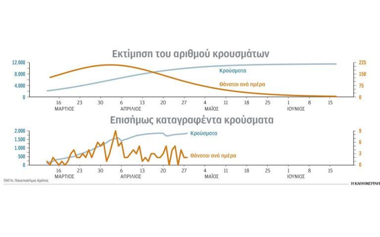 COVID-19 στην Ελλάδα, τελικά, τι θα μπορούσε να συμβεί;