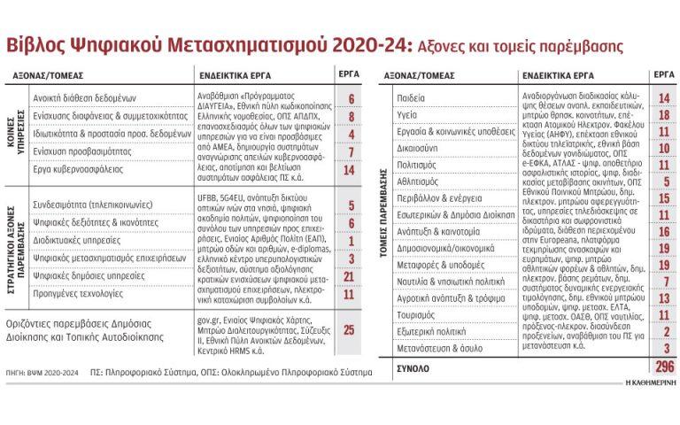 o-odikos-chartis-gia-tin-enopoiisi-ton-250-mitroon-toy-dimosioy-2376527