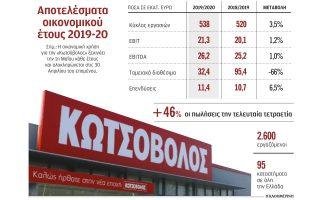 ayxisi-tziroy-kata-3-5-para-to-lockdown-gia-tin-kotsovolos-2388363
